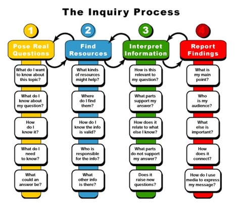 The Inquiry Process, Step By Step - Mind/Shift | Metodologías competenciales | Scoop.it