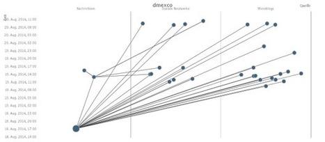 Social Media: Viralitätsmessung als Bewertungskriterium in der Online-Kommunikation | Social Media Monitoring | Scoop.it