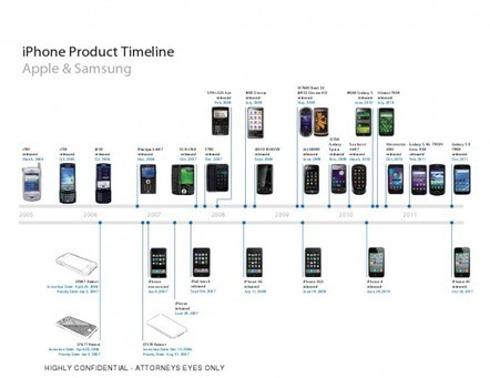 Apple v. Samsung day 3 preview: The iPhone and iPad may feel obvious, but they weren't inevitable | SMedia | Scoop.it