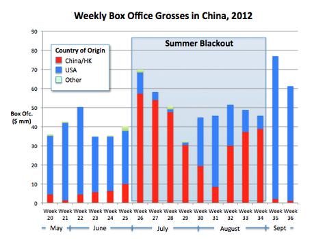 ILes 6 leçons à tirer du blocage des films étrangers instauré par la Chine - InaGlobal | MusIndustries | Scoop.it