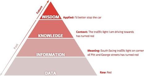#Disinformation Visualization: How to lie with #dataviz   #manipulation   e-Xploration   Scoop.it