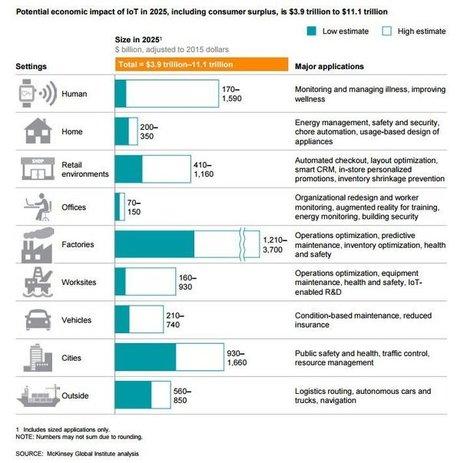 Roundup Of Internet of Things Forecasts And Market Estimates, 2015 - Enterprise Irregulars | web digital strategy | Scoop.it