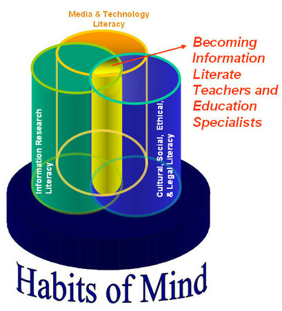Information Literacy and EdTech: Using the Web Wisely   Solve4Why   Cloud Based Learning   Scoop.it