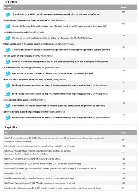 HowardsHome cureert week 38: de best gelezen artikelen over social media, content marketing en curation | Kenniscentrum | Scoop.it