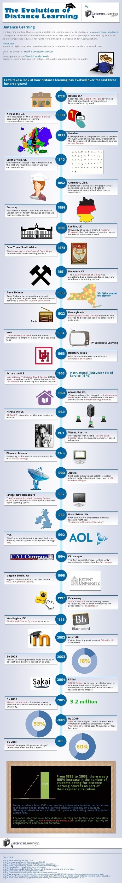 The Evolution of Distance Learning | eLearning | Scoop.it