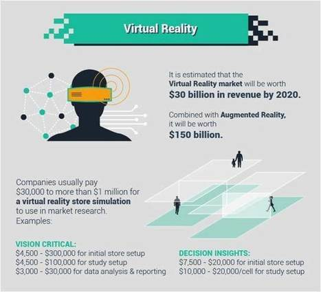 Virtual Reality and Nonprofit Marketing – A New Way to Engage Donors | Nonprofits & Social Media | Scoop.it
