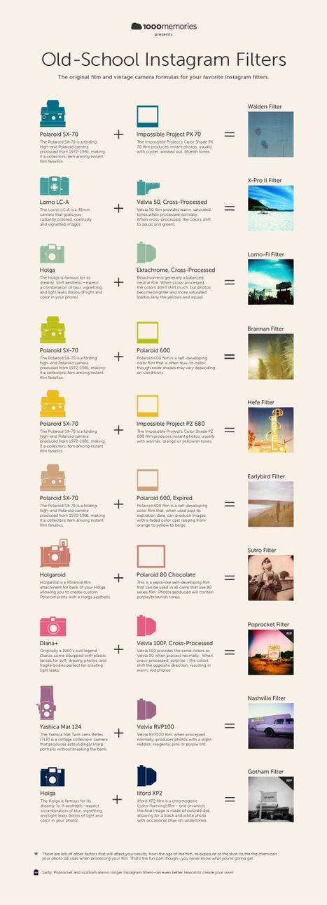 Old-School Instagram Filters | 1000memories | Inspiring Creativity | Scoop.it
