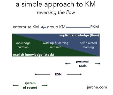 a simpler approach to km | eLearning challenges in higher education | Scoop.it