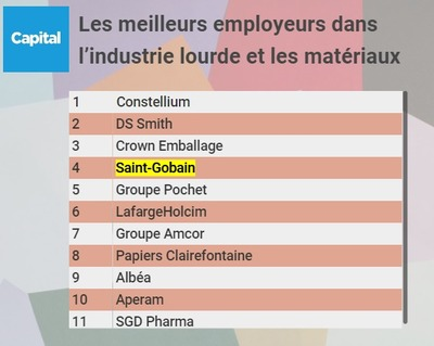 Saint-Gobain, Constellium... quelles sont les entreprises préférées dans l'industrie lourde et les matériaux ?