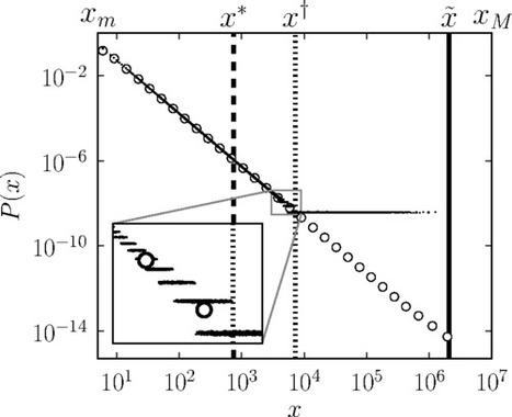 Underestimating extreme events in power-law behavior due to machine-dependent cutoffs | Complex World | Scoop.it