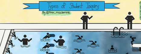 Personalized Learning Using the Types of Student Inquiry - Learning Personalized | School Library Learning Commons | Scoop.it