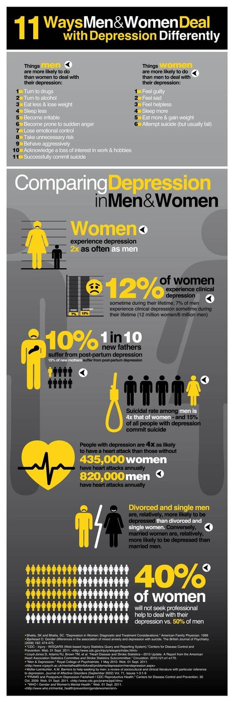 11 Ways Men and Women Deal with Depression Differently Infographic | Differently Abled and Our Glorious Gadgets | Scoop.it