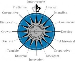 Innovation Excellence | The Eight Dimensions of Strategic Thinking | Knowledge Management | Scoop.it