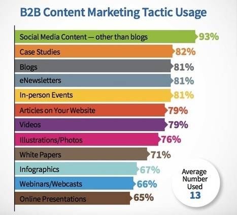 Content marketing tips in training ebook social media web why i choose to focus on one marketing channel at a time training ebook fandeluxe Images