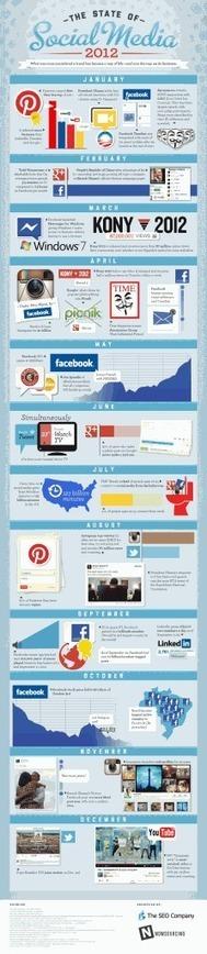 La evolución de las redes sociales este año en una infografía ... | Apuntes desde la nube sobre Marketing digital | Scoop.it