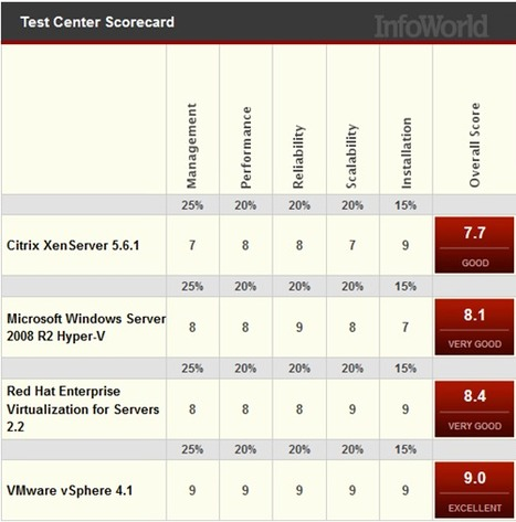 InfoWorld reviews Citrix, Microsoft, Red Hat and VMware virtualization solutions | LdS Innovation | Scoop.it