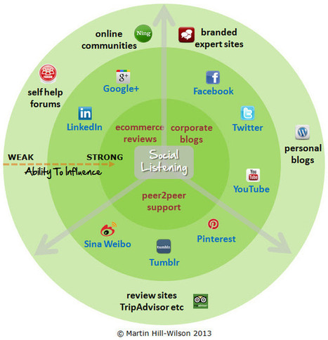 Mapping Your Social Customer Service Ecosystem | CustomerThink | Association Marketing: Digital + Direct | Scoop.it