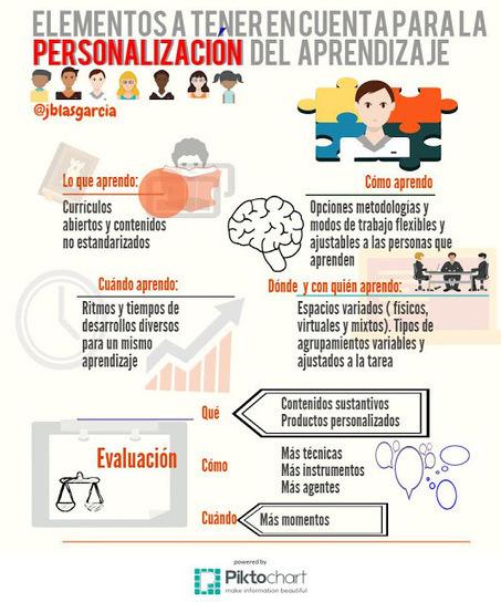 Elementos a tener en cuenta en la #personalización del aprendizaje | #inLearning + HCI | Scoop.it