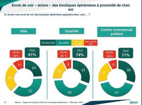 Plus de 60% des Français souhaitent voir éclore les pop'up stores | Moove it !  On se bouge ! | Scoop.it