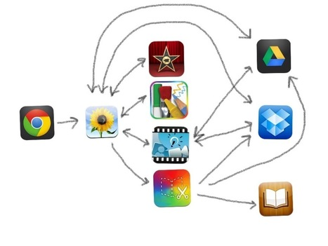 No, There Isn't an App For That | ESSDACK - iPads for Learning | Scoop.it