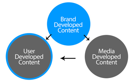 How to Dominate A Boring Industry with Content Marketing | digitalassetman | Scoop.it