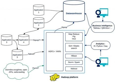 OCTO talks ! » Big data : quelques mythes | Agile, Lean, NoSql et mes recherches informatiques | Scoop.it