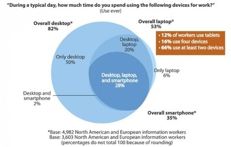 Forrester: 66% of Employees Use 2 or More Devices at Work, 12% Use Tablets | eFront Blog | Digital Technology and Life | Scoop.it