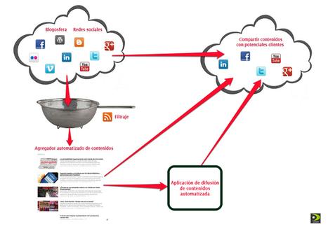 Difusión digital de contenidos ajenos: la clave es la relevancia, la segmentación y la calidad.   Curador de Contenidos Digitales   Scoop.it