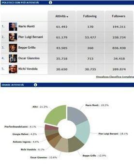 Politica & Engagement dei Quotidiani Online | BlogItaList | Scoop.it