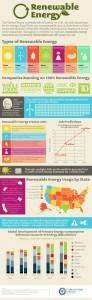 The Future of Renewable Energy - Independent Voter Network | Développement durable et efficacité énergétique | Scoop.it