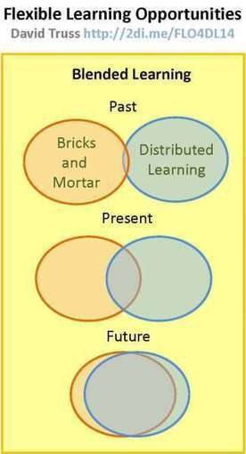 Not Yet Blended Learning   Shifting Learning   Scoop.it