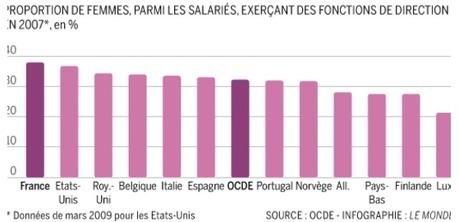 Les femmes au travail, c'est bon pour la croissance | L'égalité professionnelle | Scoop.it