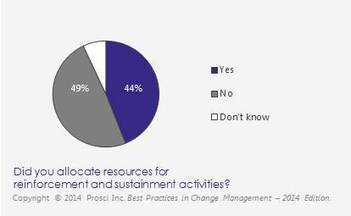 Interest from Prosci's 2014 research report? Metrics, Sustainability, Reinforcing | Agile Learning | Scoop.it
