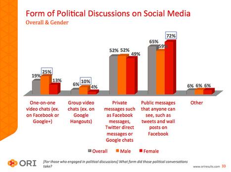 Five Revelations About How People Use Social Media To Talk About Politics - BuzzFeed | Les réseaux sociaux et les hommes politiques | Scoop.it
