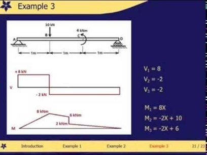 Free body diagram two force members introduct shear and moment diagram with equations examples 71 72 youtube ccuart Images