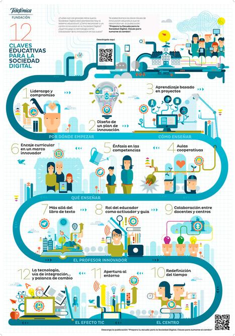 12 claves educativas para la Sociedad Digital | Con visión pedagógica: Recursos para el profesorado. | Scoop.it