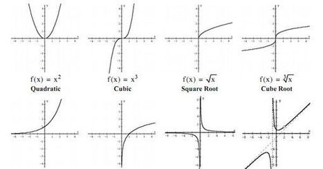 Scholars on Mayhew: Graphs of Functions and Systems of Equations | Mateconectad@s | Scoop.it