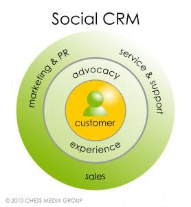 16 case studies that prove Social CRM   Brújula Analógica-Digital.   Scoop.it