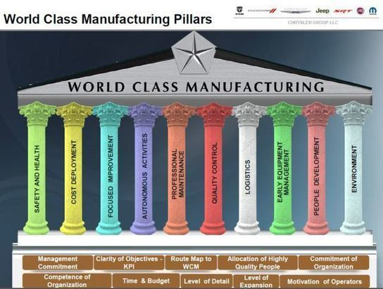 The World Class Manufacturing programme at Chry