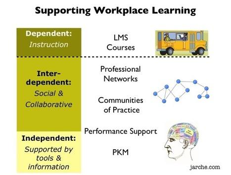 Supporting workplace learning in the network era is more than delivering courses through a LMS | Learning in the Social Workplace | 21st C - Educational Culture | Scoop.it