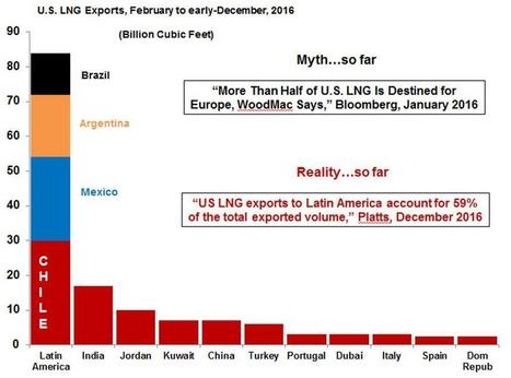 Five Natural Gas Charts For The New Year   EconMatters   Scoop.it