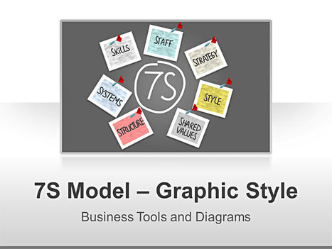 McKinsey 7S Model | PowerPoint Presentation Tools and Resources | Scoop.it