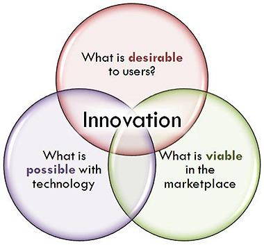 Trois manières de piloter l'innovation | Innovation & Data visualisation | Scoop.it