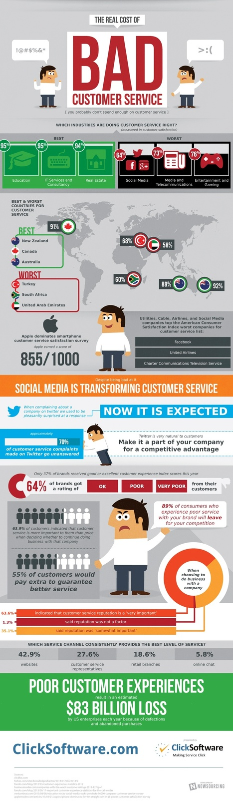 The Real Cost Of Bad Customer Service [INFOGRAPHIC] | MarketingHits | Scoop.it