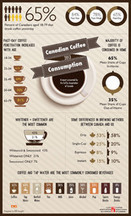 Coffee reigns as the number one beverage of choice for adult ... - Canada NewsWire (press release) | Curating Mode ! | Scoop.it