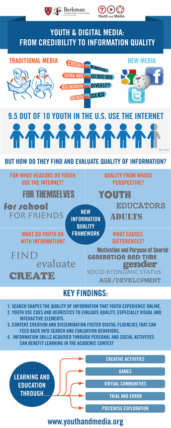 Youth and Digital Media: From Credibility to Information Quality - New Report from the Berkman Center | Berkman Center | School Library Advocacy | Scoop.it