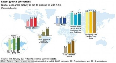 US economy expected to grow by 2 percent in 2017, says IMF | Research in the news using data in the UK Data Service Collection | Scoop.it