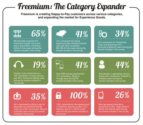 Freemium Works: Consumer Adoption Of Freemium Products And Services - The Report | Online Business Models | Scoop.it