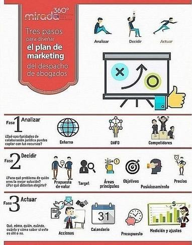 Guía sencilla para diseñar el plan de marketing del despacho de abogados | Abogacía Española | Noticias y Recursos Social Media | Scoop.it