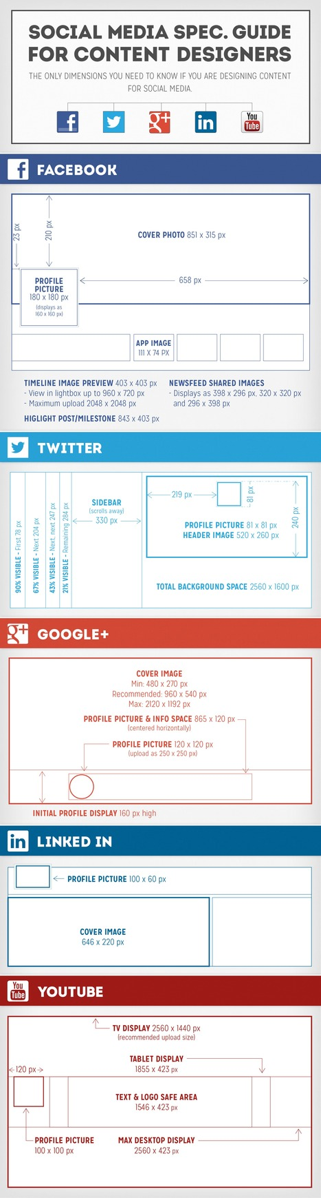 Social Media Image Size Guide [INFOGRAPHIC] | COMMUNITY MANAGEMENT - CM2 | Scoop.it